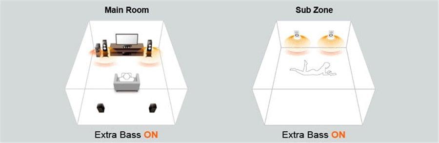 Yamaha RX-A1060 7.2Ch Atmos Network AV Receiver 02FFAAC32AFB46EBAA2223373933AD92_12074_900x293_99828c85c8e1d7e4e6e87b532abd93c2