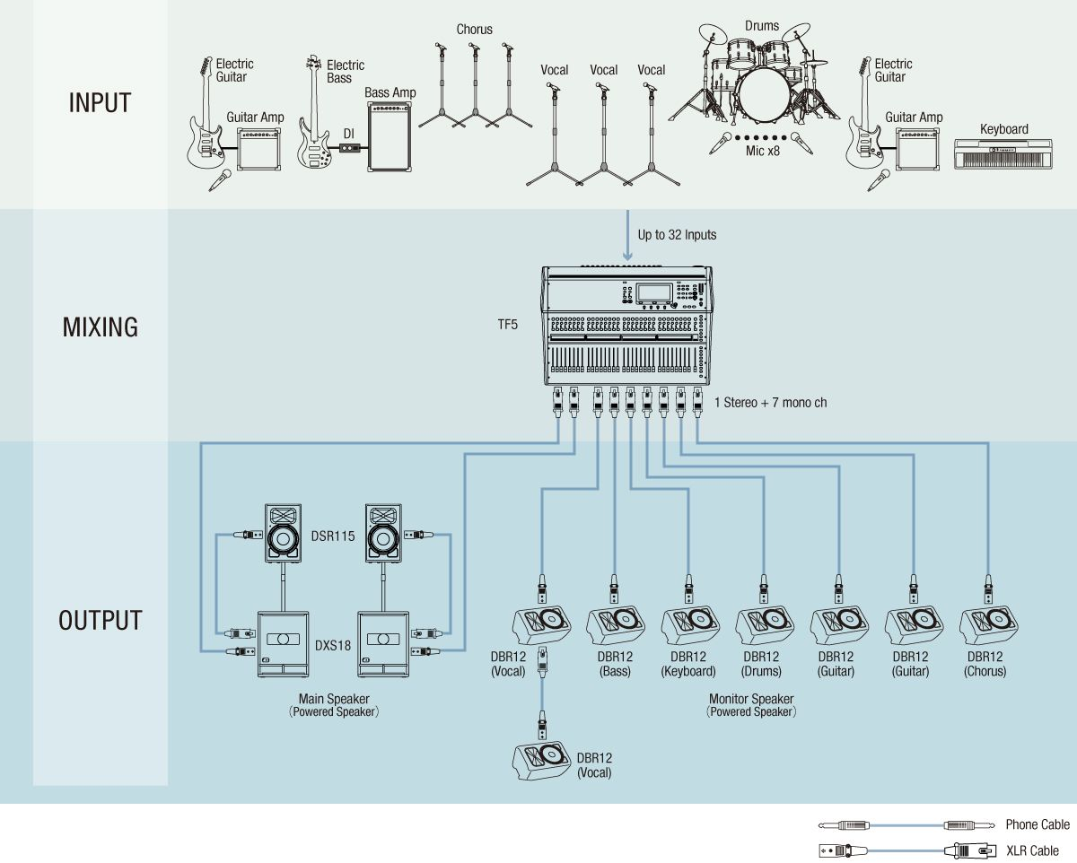 PA Application Guide | Yamaha Commercial Audio