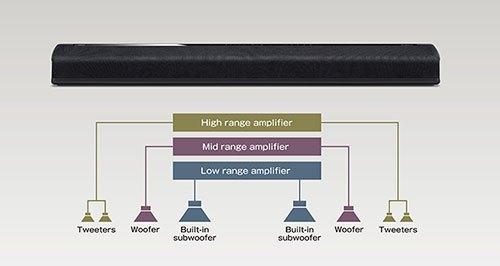 Yamaha YAS-706 Powered Sound Bar Without Subwoofer 22E44D7CDE754BD18A3BCC12F9BA8A77_12074_500x266_c60ac37562b039d03999ca3cf982e8c8