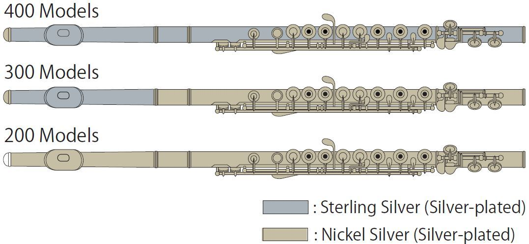 Material Combination for Intermediate & Student Flutes