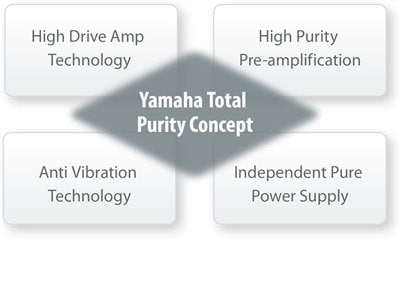 Yamaha RX-A1060 7.2Ch Atmos Network AV Receiver 7471CC669BA146C8A8D63AE0A3A8D6B4_12074_400x292_08353920733ff91828c1cfe3c80b0121