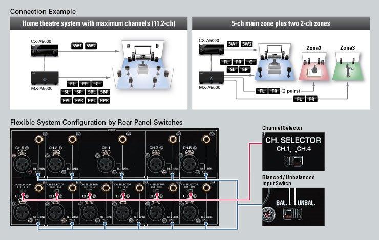 : Yamaha MX-A5000 11-channel Power Amplifier, 150 watts x 11 8FCED22CC8AB4FF0B8B79205F37A8BBF_12074_740x470_452c5df2d4bfbb42e1b69530c8b38e16