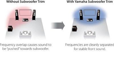 Yamaha RX-A1060 7.2Ch Atmos Network AV Receiver 991DFC6815B54BBD84D227B4B70F0F00_12074_400x217_ff9b0e2f739d1de10a4be53521a8a26f