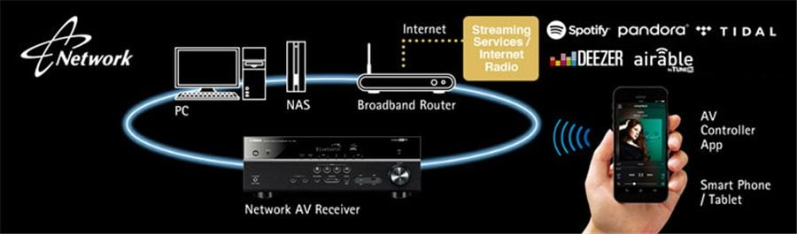 Yamaha RX-A1060 7.2Ch Atmos Network AV Receiver Correct%20Network%20Funciton%20pic%2056832_12074_1_900x265_cd639f4639aa41331776e04bdbf2183b