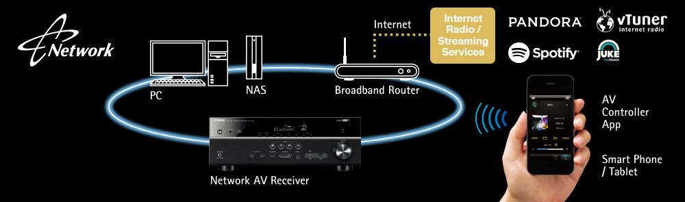 RX-V579 - Features - AV Receivers - Audio & Visual