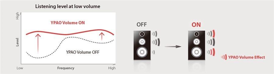Yamaha RX-A1060 7.2Ch Atmos Network AV Receiver YPAO_Volume_900x243_ab78d5ded3d49d4b99a530744986568c