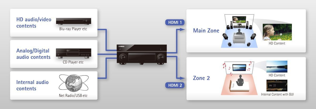 Advanced HDMI Zone Switching Allows Unprecedented AV Switching to Multiple Zones