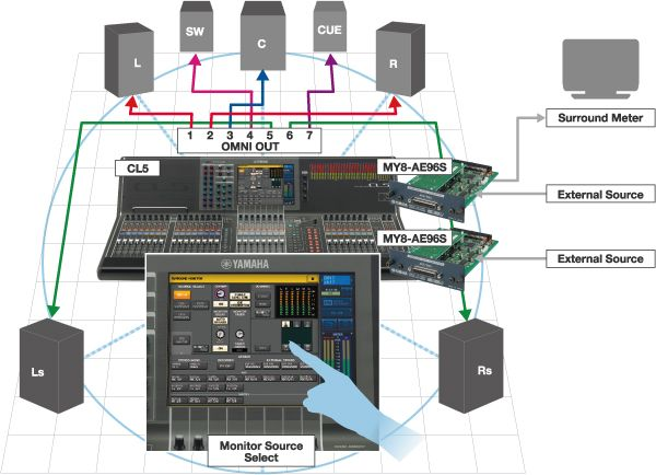 A Version 3.0 CL or QL console in a surround monitoring system