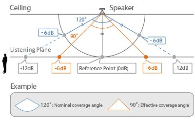 Commercial Installation Solutions Speaker Calculator (CISSCA