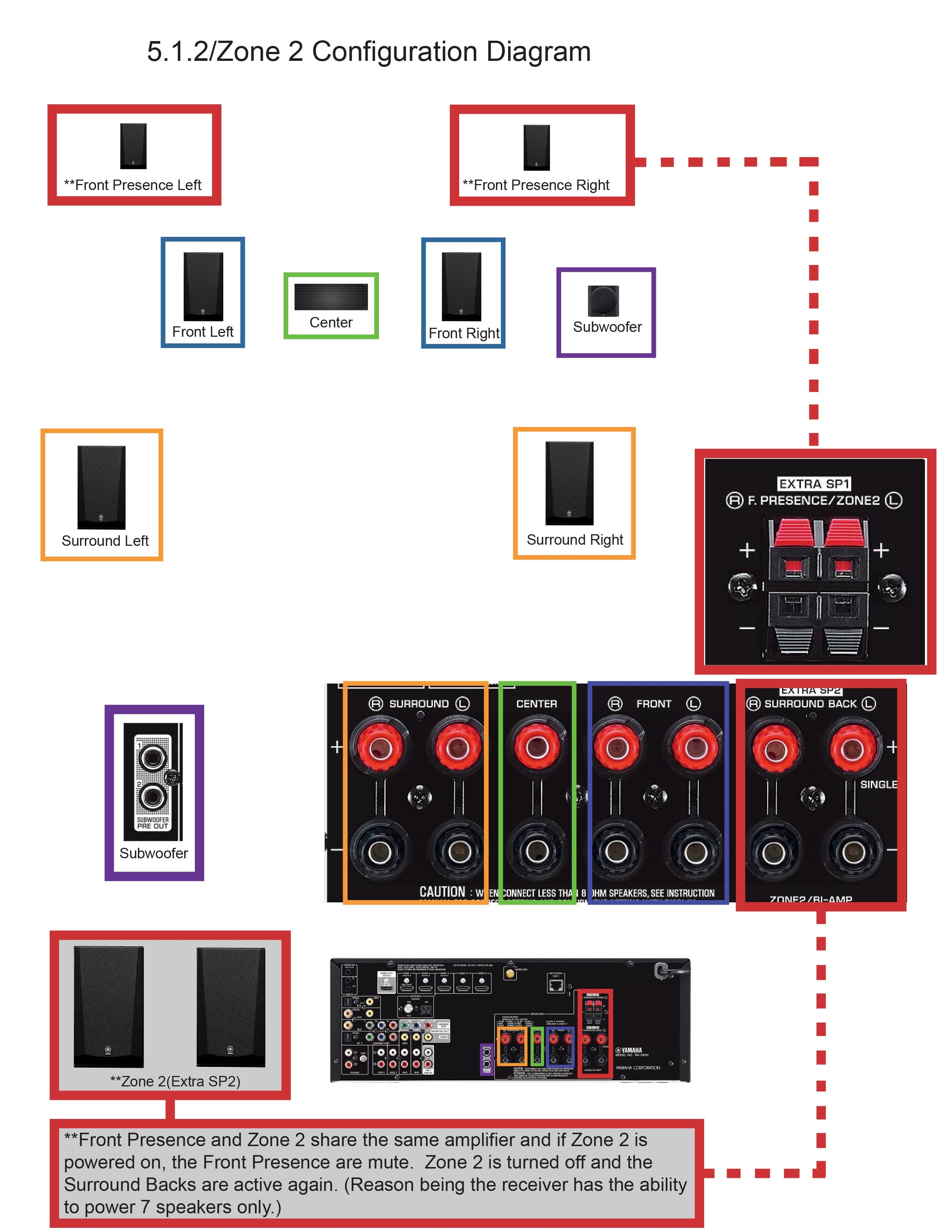 Outstanding Yamaha Receiver Wiring Diagram Wiring Diagram Expert Wiring Database Redaterrageneticorg