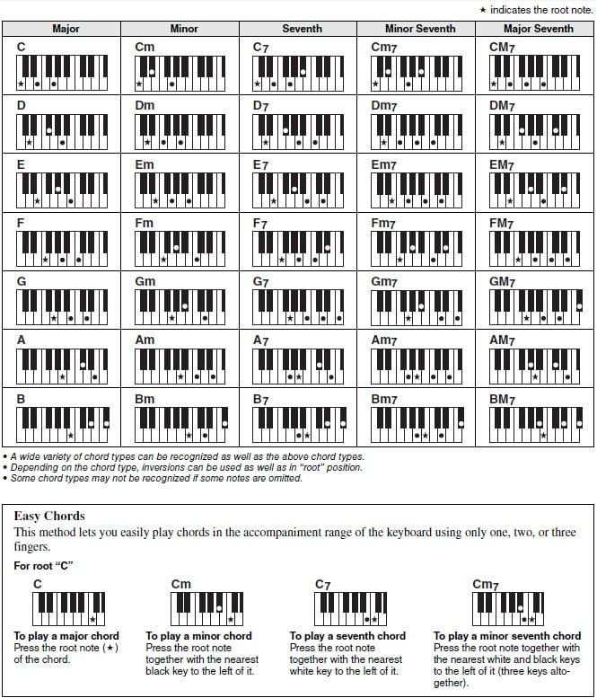 Dgx640 Dgx650 Chord Fingering Options Explained Yamaha United