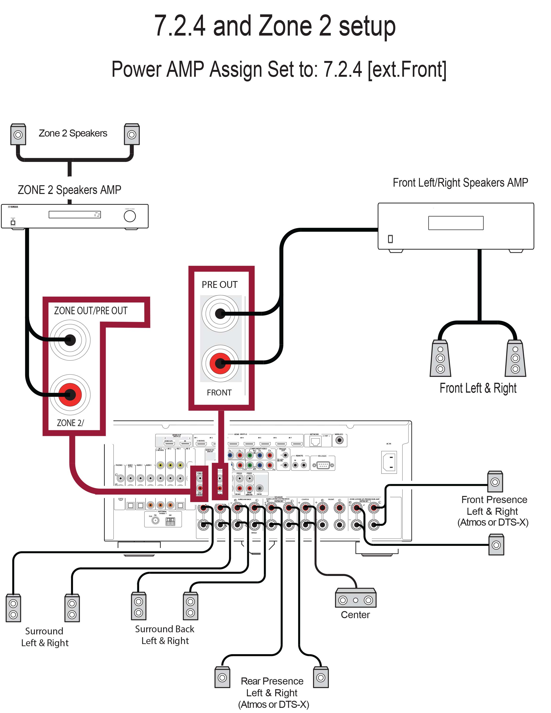 RX A3060 724 W Front Speaker Ext Amp Zone 2 Diagram