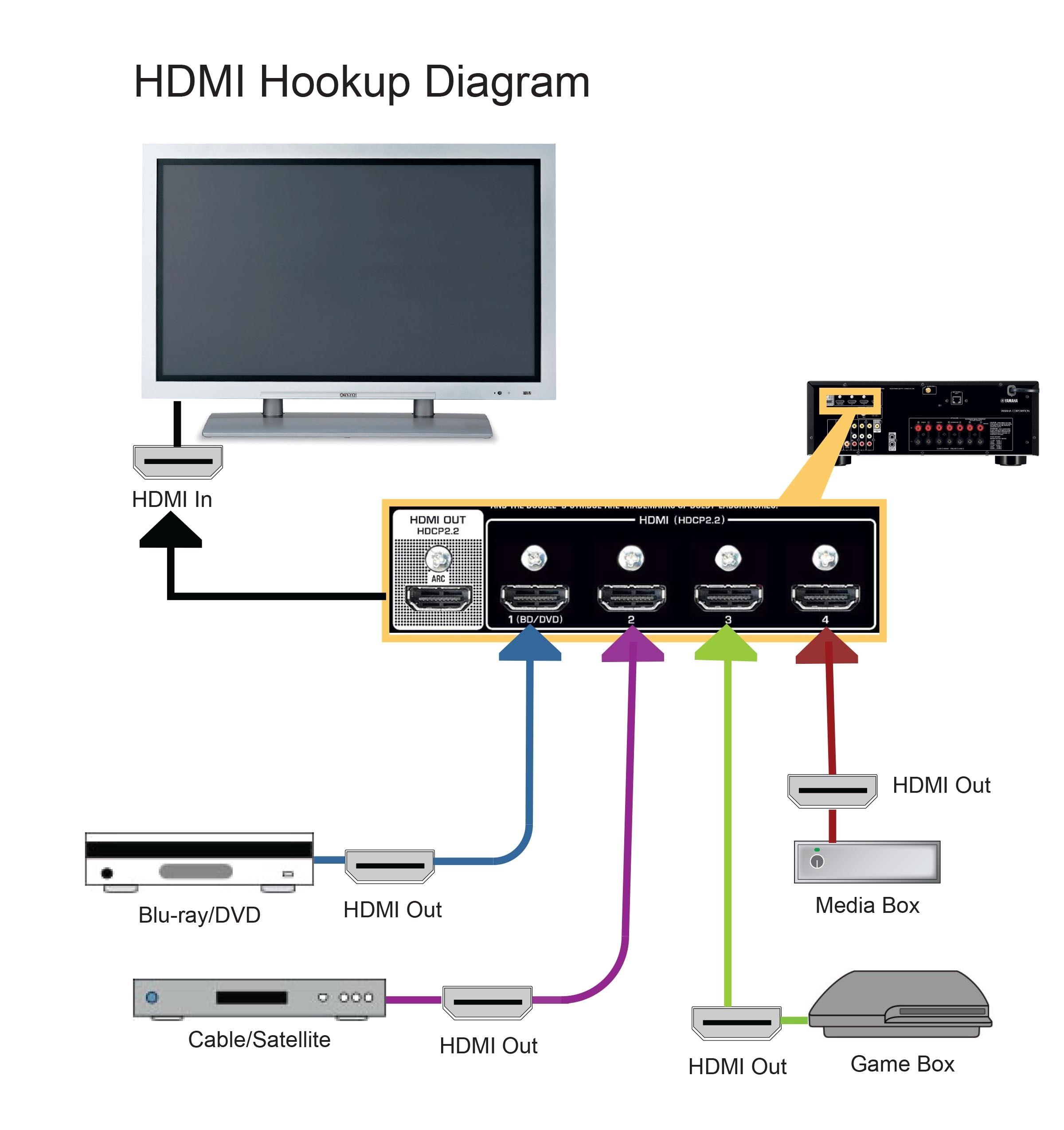 Hdmi Setup Diagram: RX-V581 HDMI Hookup Diagram