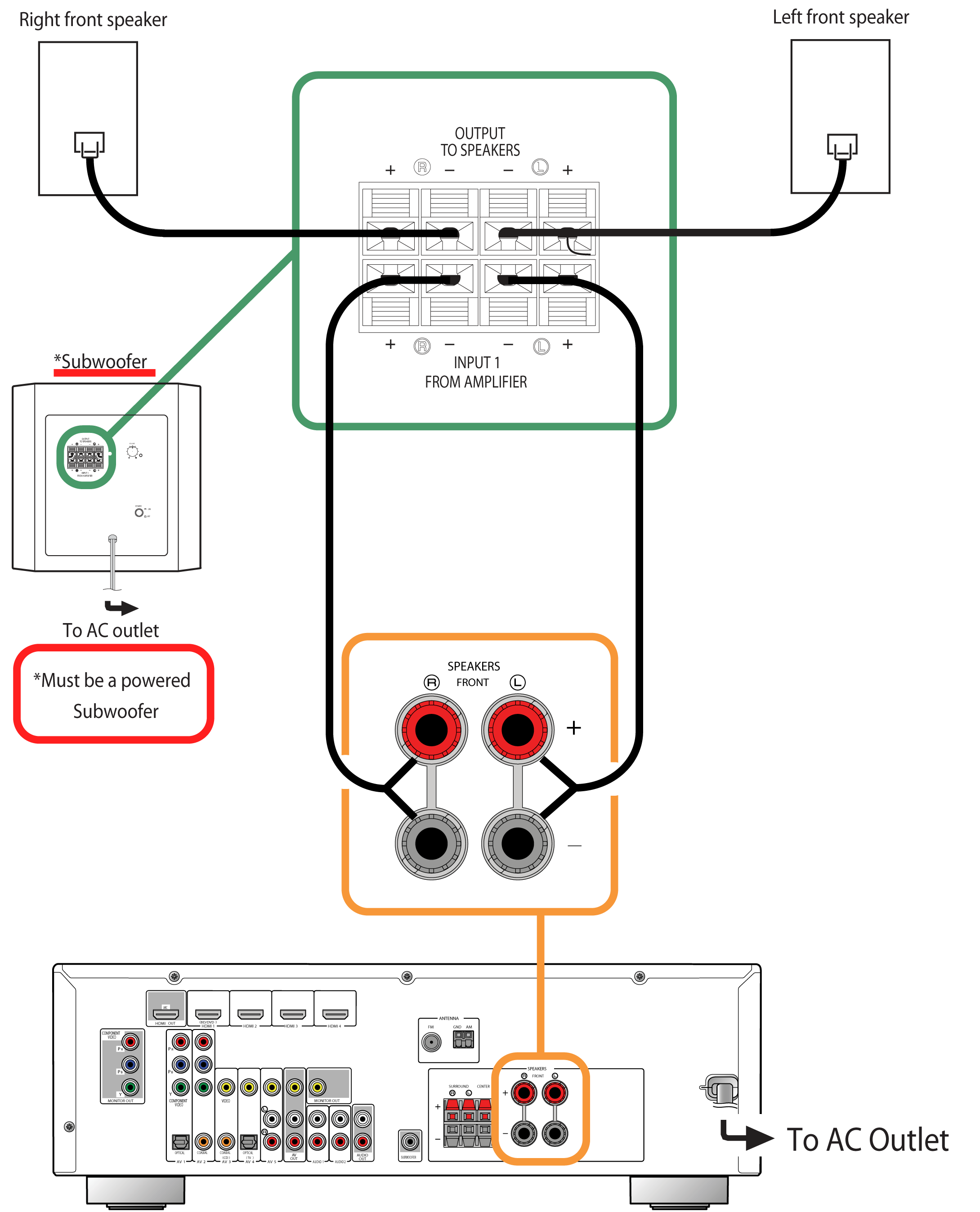 Subwoofer To Receiver Diagram | Wiring Diagram on