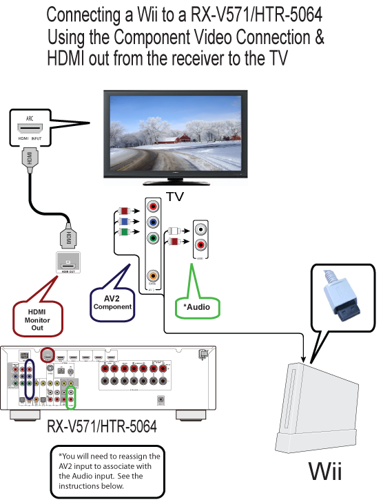 Copy Of Rx V571 How To Connect A Nintendo Wii Using Component Video
