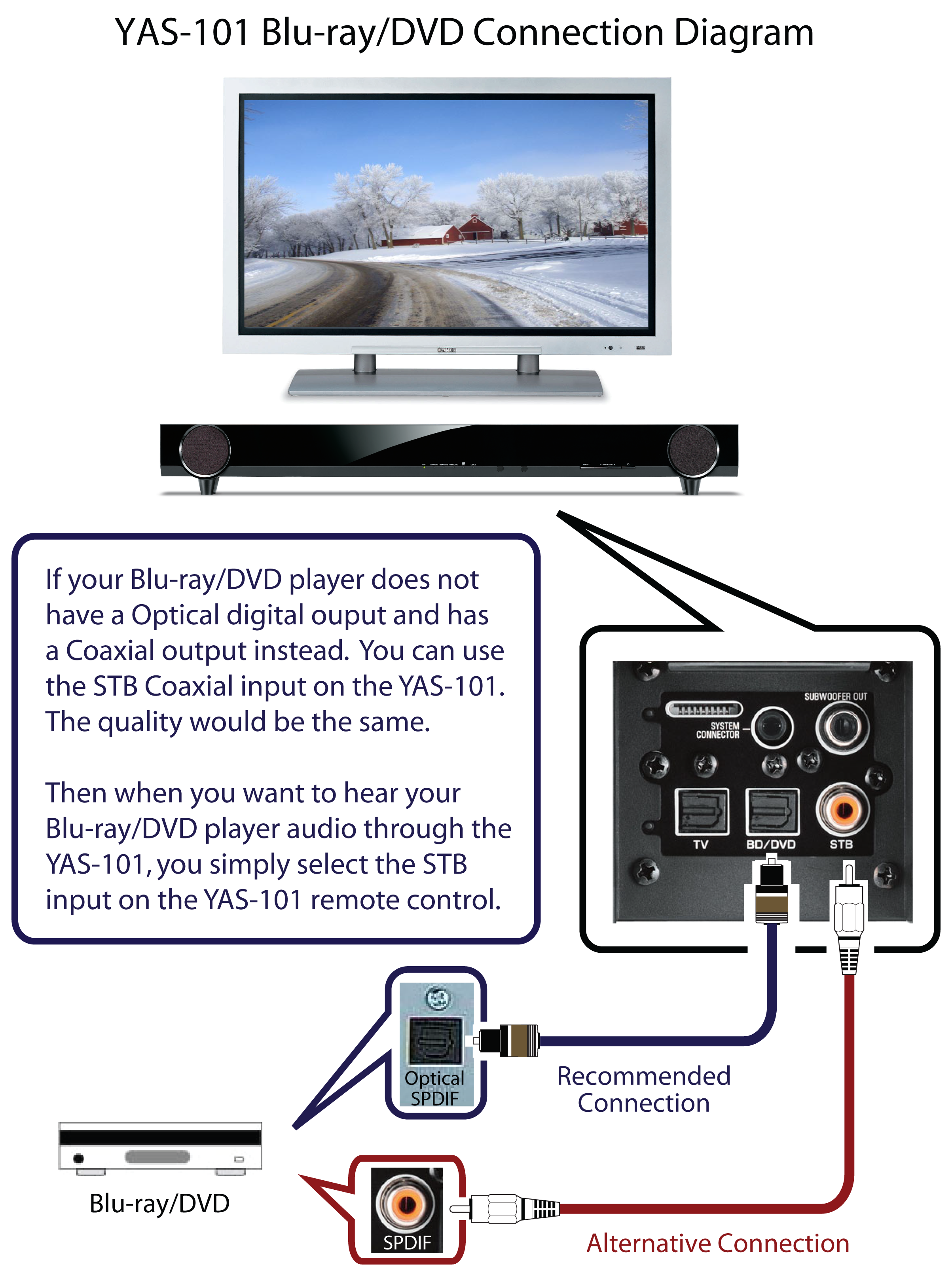 YAS-101 Alternate connection DVD/Blu-ray - Yamaha - United States
