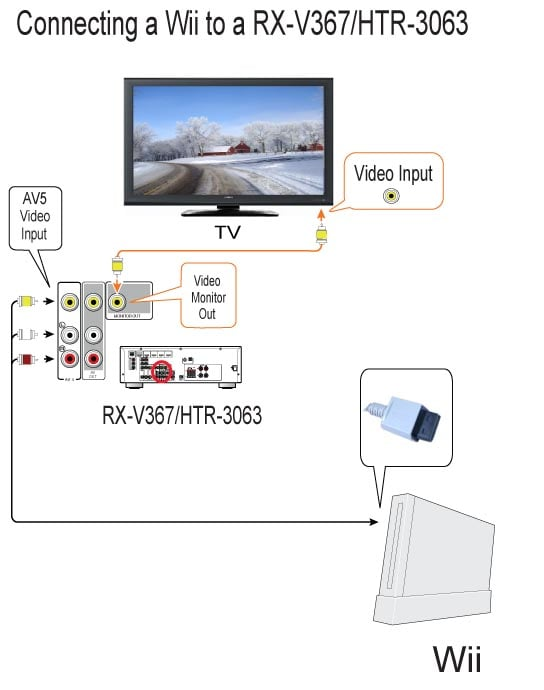 Connecting A Wii With Standard Cable Connection To A Rx V367htr