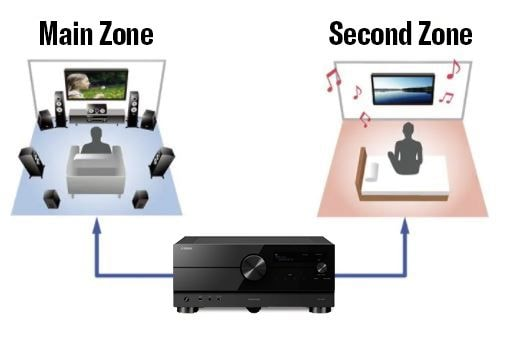 Playback in Multiple Zones/Advanced HDMI Zone Switching