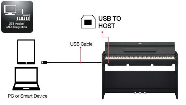 Connect your YDP-S34 to an iOS device with Smart Pianist V2.0 installed.