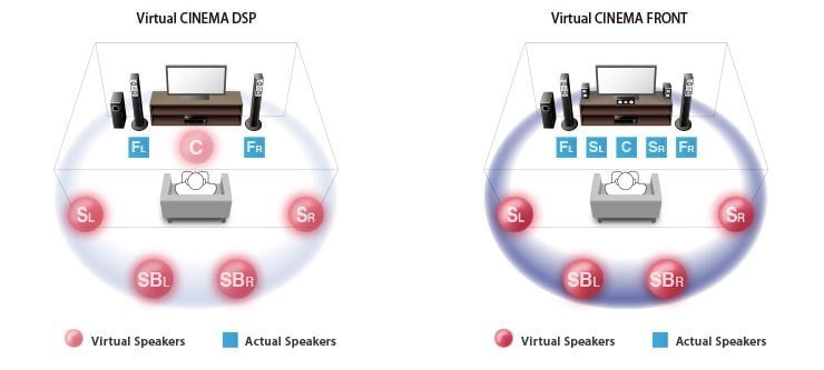 Virtual CINEMA FRONT Provides Virtual 7-channel Surround Sound