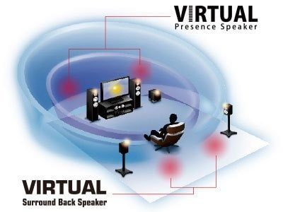 Virtual Presence Speaker and Virtual Surround Back Speaker