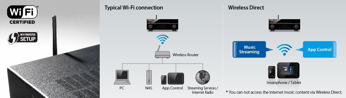 Wi-Fi Built-in and Wireless Direct Compatible for Easy Network