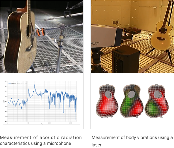 1) Measurement of acoustic and vibration characteristics