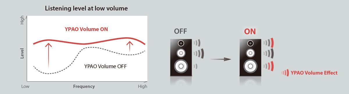 YPAO Volume to Ensure Natural Sounds Even at Low Volume